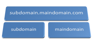 root-vs-subdomain-vs-subdirectory