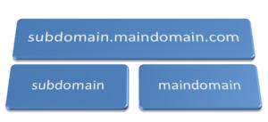 root-vs-subdomain-vs-subdirectory