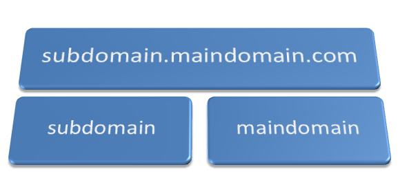 How Root Domain, Subdomain vs Subdirectory Affect SEO