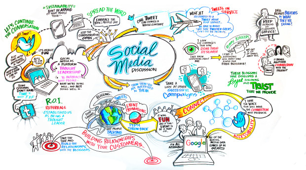 Getting The Most From Your Social Media Marketing Plan
