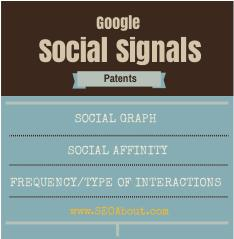 Social Signals Google Patents
